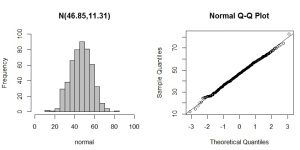 Normal Probability Plots (QQ Plots) in R