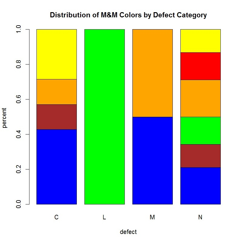 Bar Charts And Segmented Bar Charts In R – Quality And Innovation