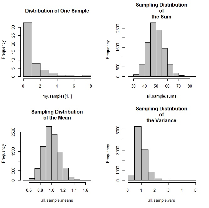 Sampling Distributions and Central Limit Theorem in R