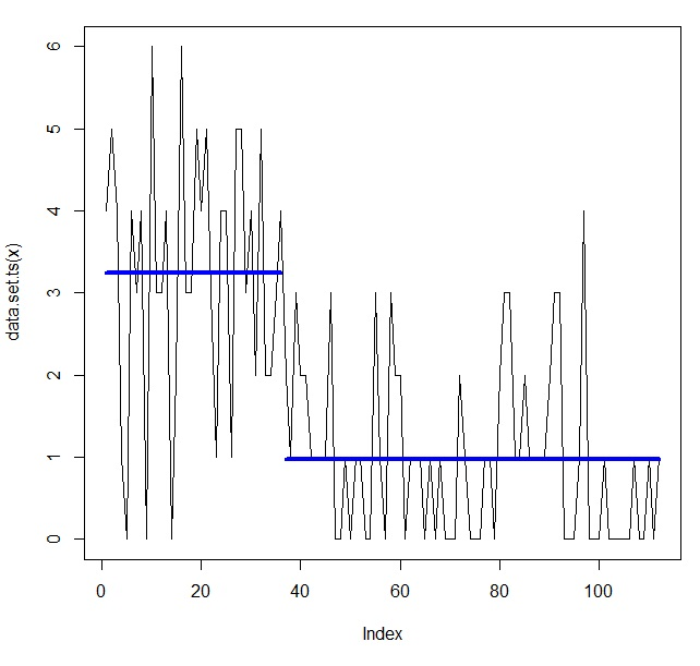 A Simple Intro to Bayesian Change Point Analysis | R-bloggers