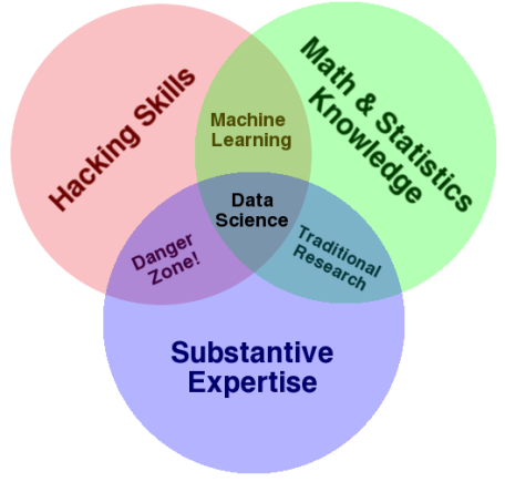 Drew Conway's very popular Data Science Venn Diagram. From http://drewconway.com/zia/2013/3/26/the-data-science-venn-diagram