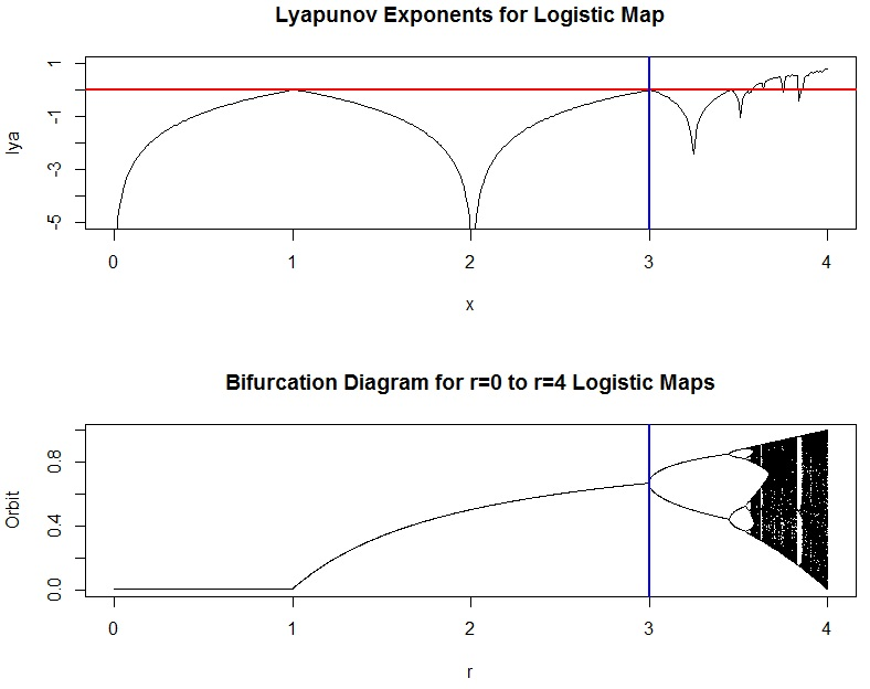Logistic Growth  S Curves  Bifurcations  And Lyapunov