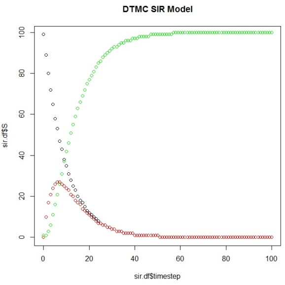 dtmc-sir-simulation