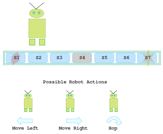 Reinforcement Learning: Q-Learning with the Hopping Robot
